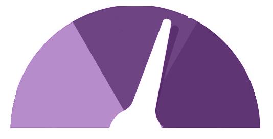purple content meter
