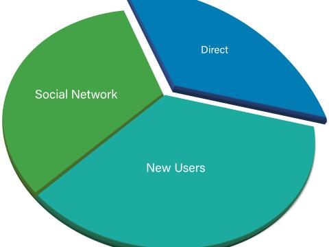 idp insights pie chart